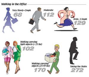 運動消費カロリー